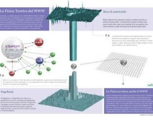 physics accelerating pagerank